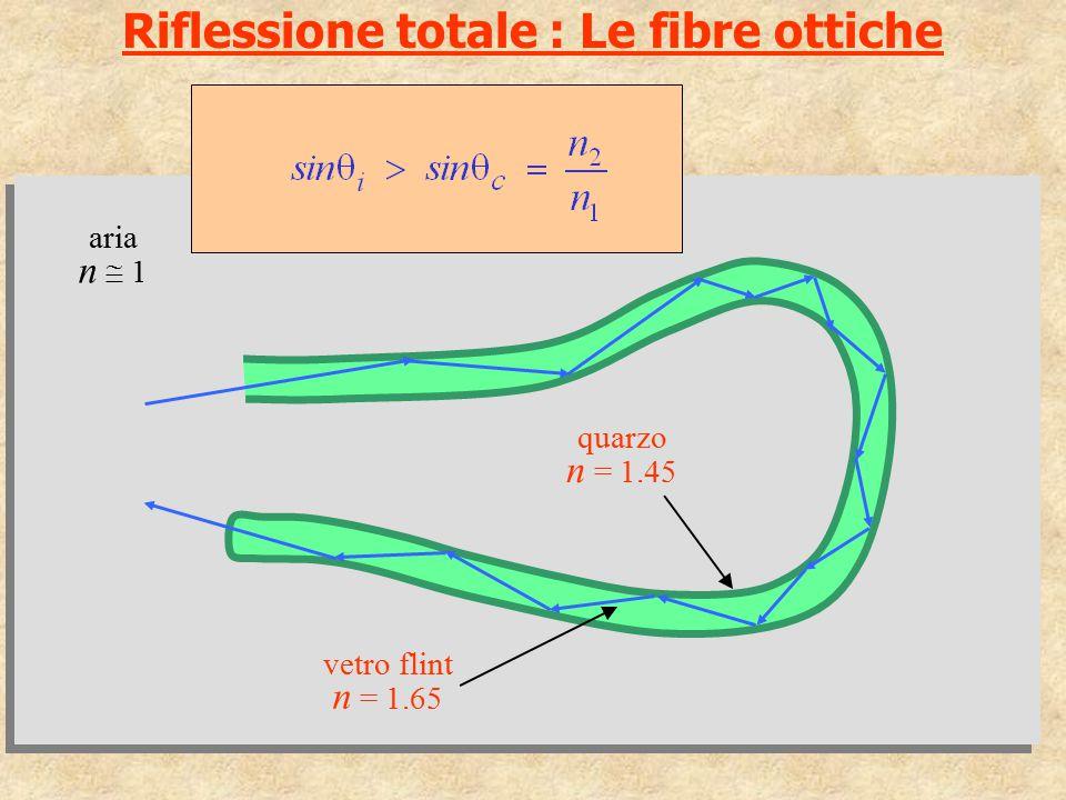 Riflessione totale : Le fibre ottiche
