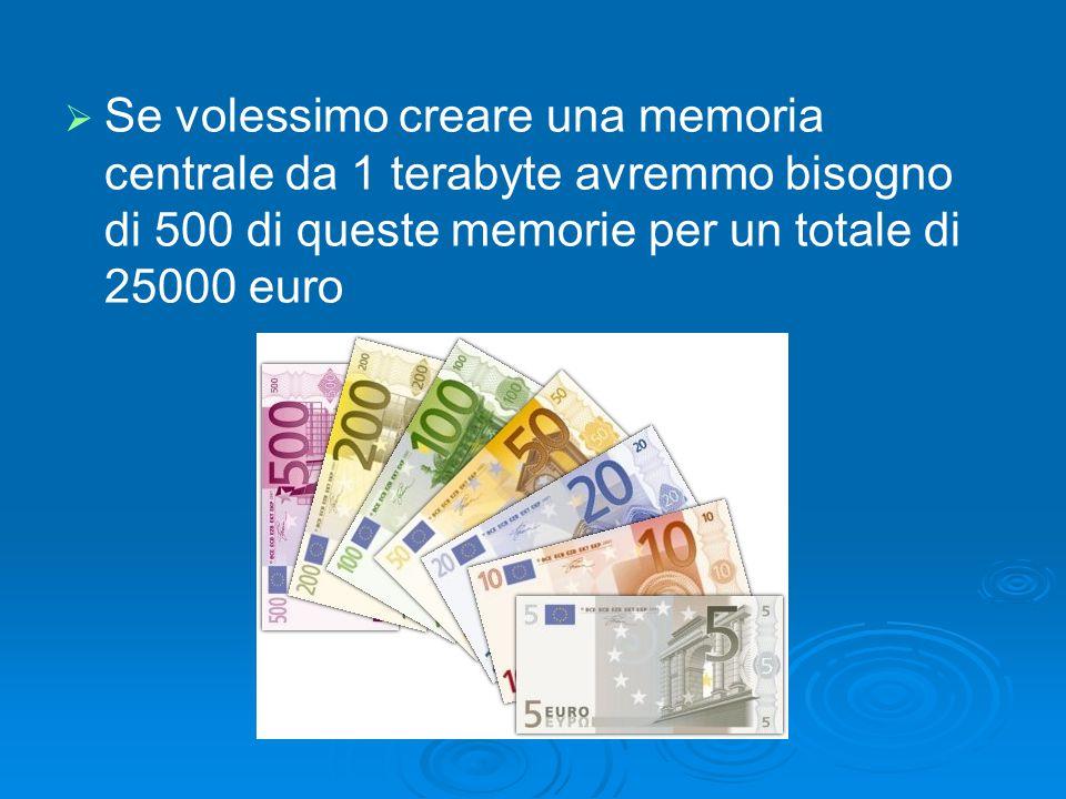 Se volessimo creare una memoria centrale da 1 terabyte avremmo bisogno di 500 di queste memorie per un totale di 25000 euro
