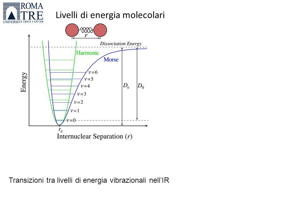 Livelli di energia molecolari