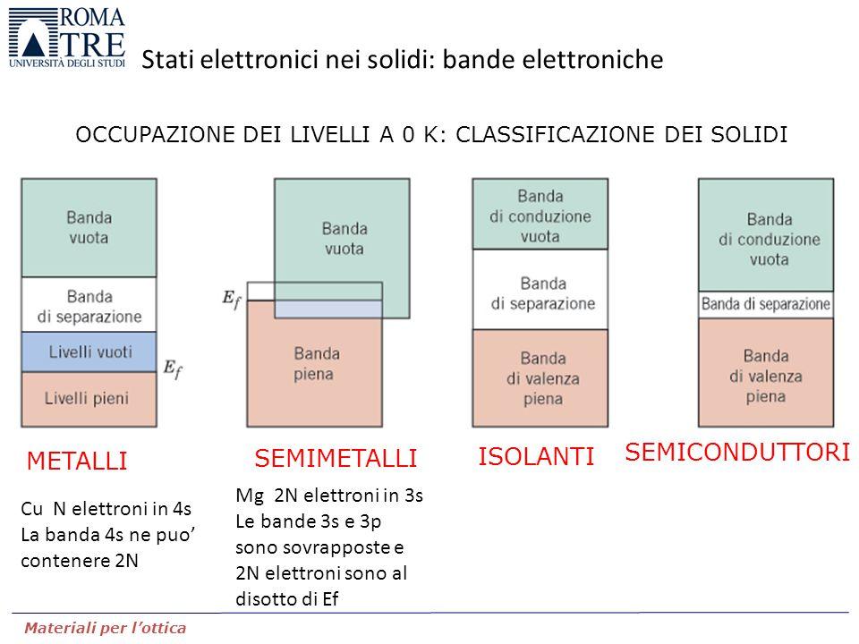 Stati elettronici nei solidi: bande elettroniche