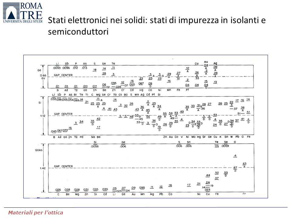 Stati elettronici nei solidi: stati di impurezza in isolanti e semiconduttori