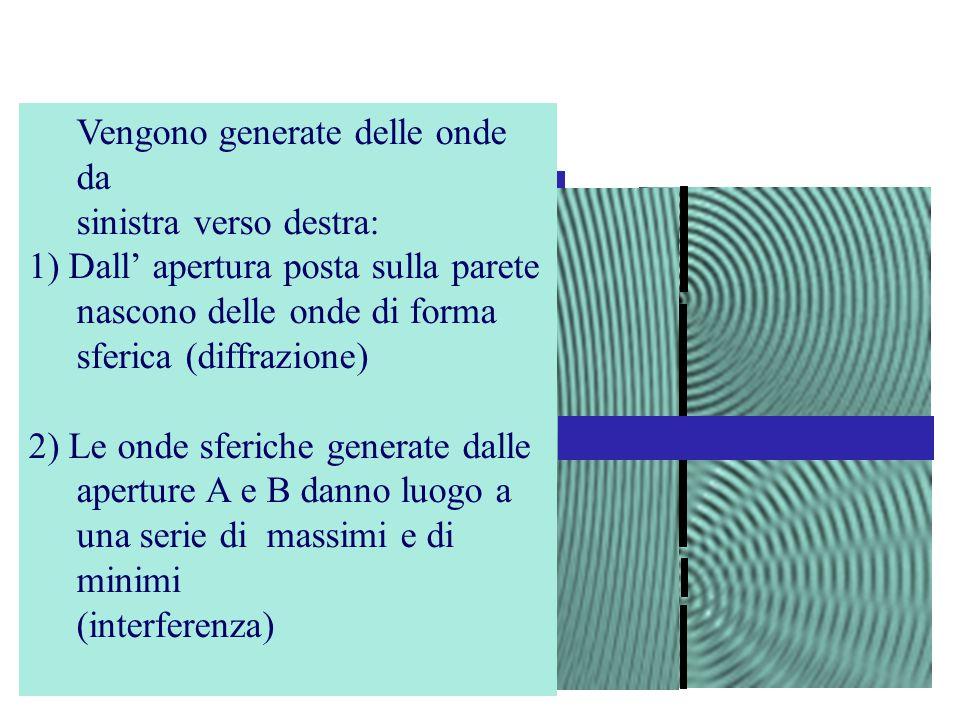 Onde in un liquido B Vengono generate delle onde da