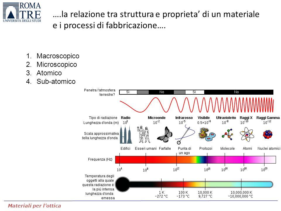 ….la relazione tra struttura e proprieta' di un materiale