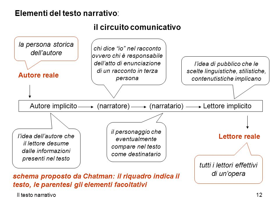 Circuito Comunicativo : Analisi degli elementi del testo narrativo ppt video
