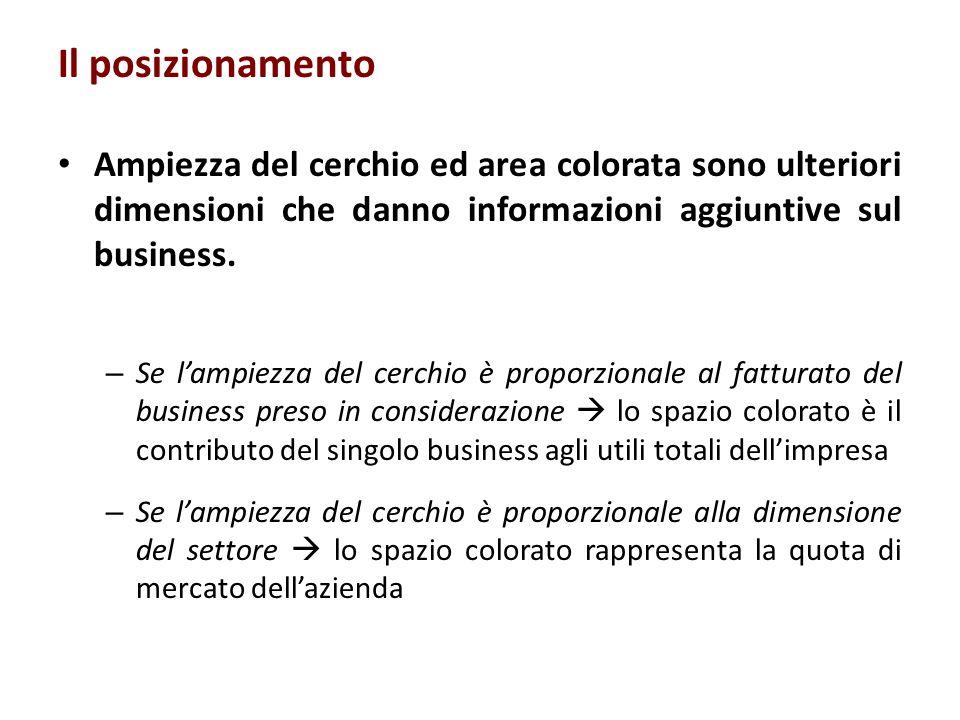 Il posizionamento Ampiezza del cerchio ed area colorata sono ulteriori dimensioni che danno informazioni aggiuntive sul business.