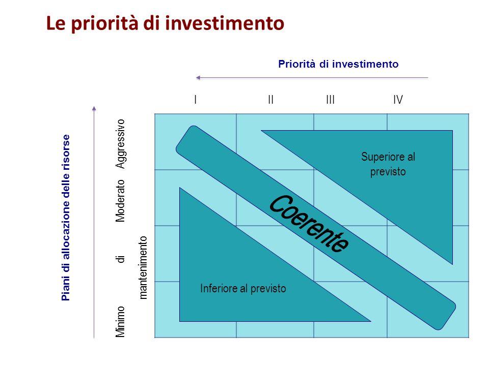 Le priorità di investimento
