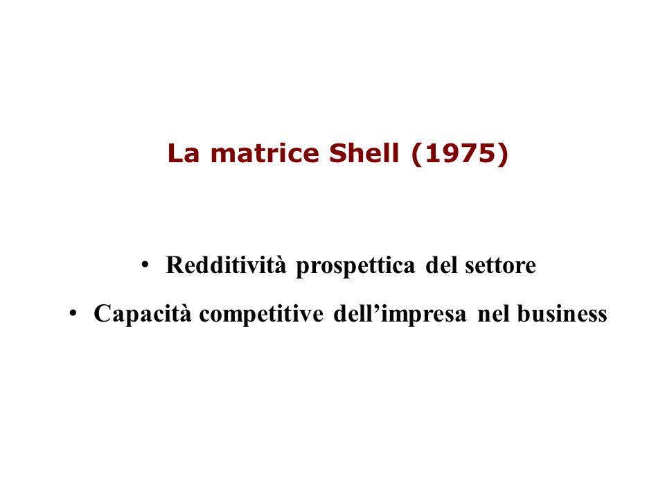 Redditività prospettica del settore