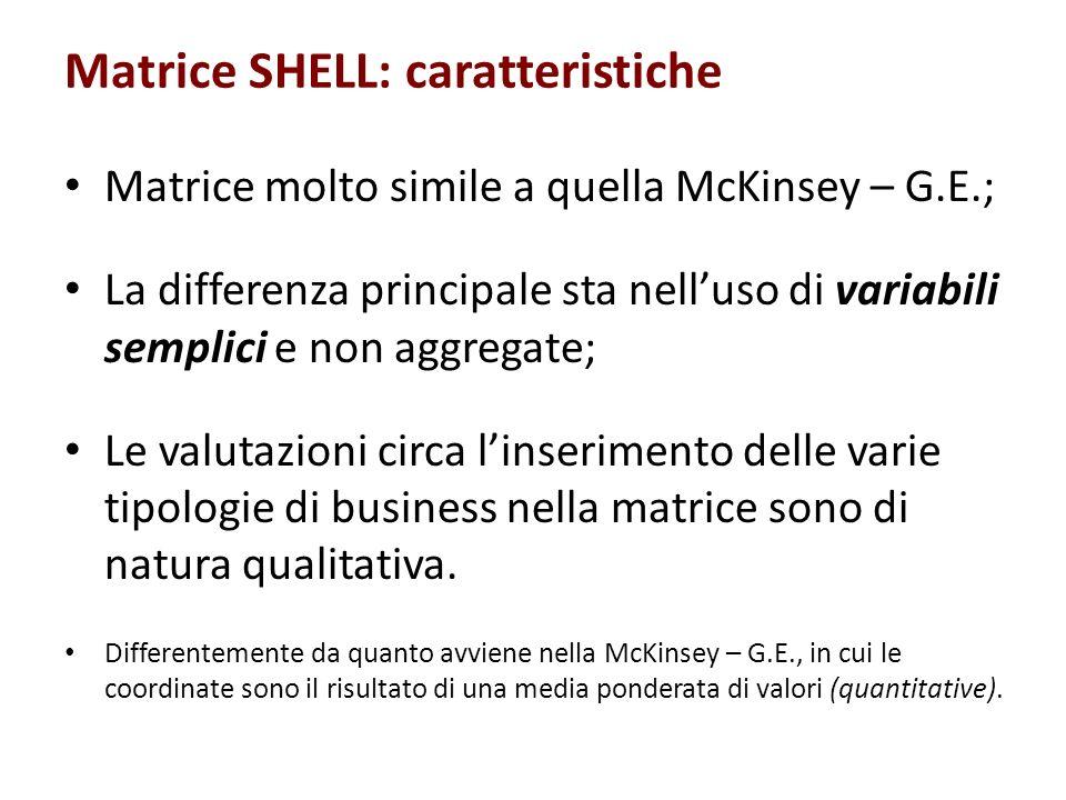 Matrice SHELL: caratteristiche