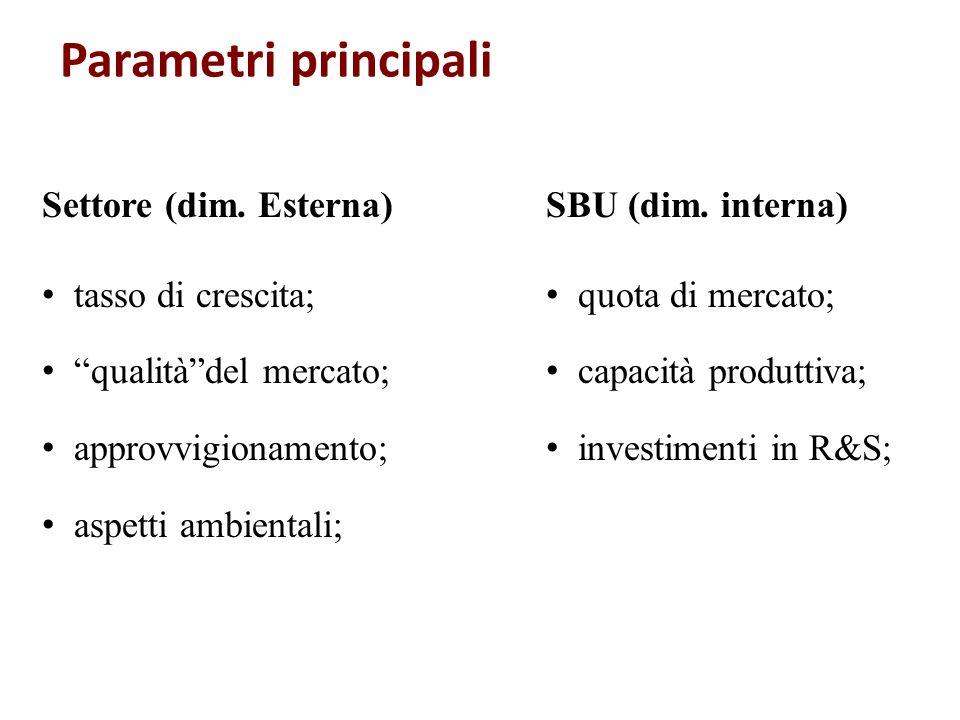 Parametri principali Settore (dim. Esterna) tasso di crescita;