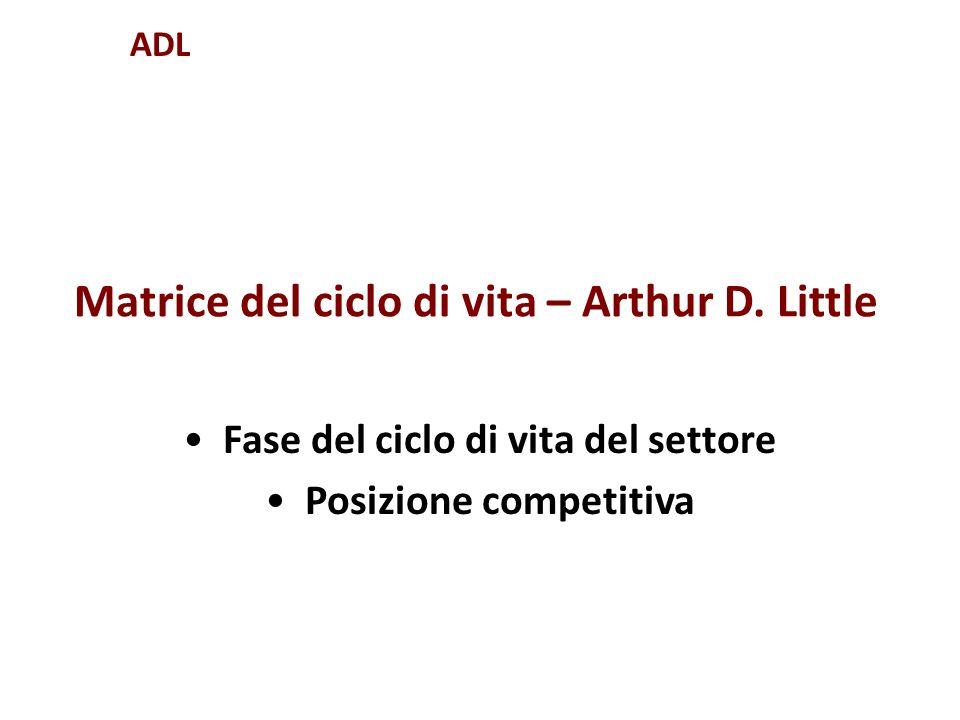Matrice del ciclo di vita – Arthur D. Little