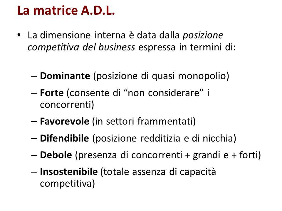 La matrice A.D.L. La dimensione interna è data dalla posizione competitiva del business espressa in termini di:
