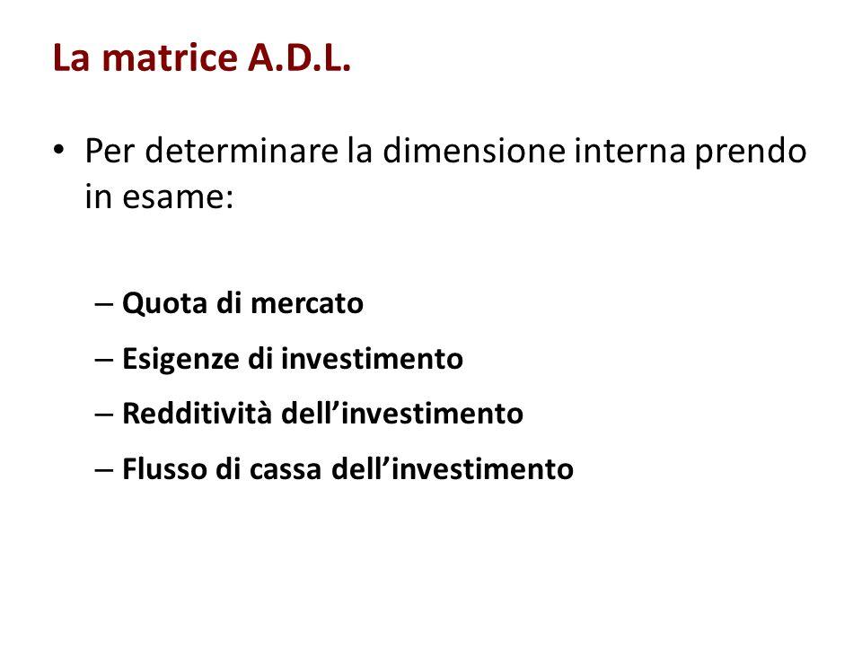 La matrice A.D.L. Per determinare la dimensione interna prendo in esame: Quota di mercato. Esigenze di investimento.