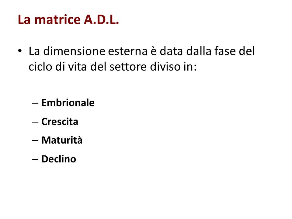 La matrice A.D.L. La dimensione esterna è data dalla fase del ciclo di vita del settore diviso in: Embrionale.