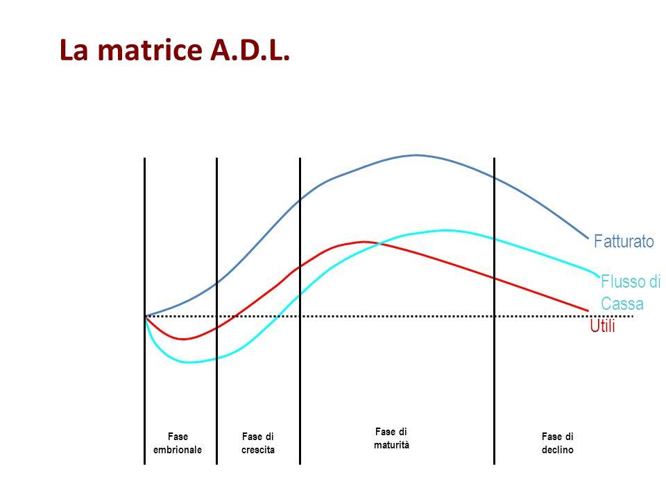 La matrice A.D.L. Fatturato Flusso di Cassa Utili Fase di maturità