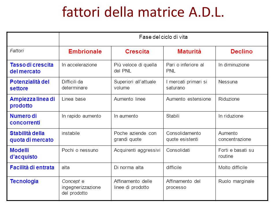 fattori della matrice A.D.L.