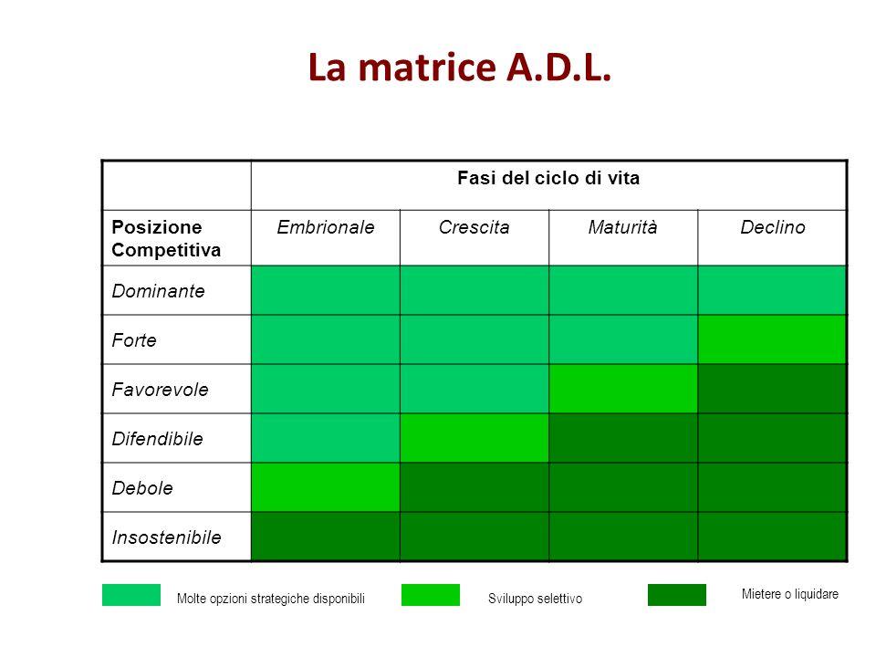 La matrice A.D.L. Fasi del ciclo di vita Posizione Competitiva