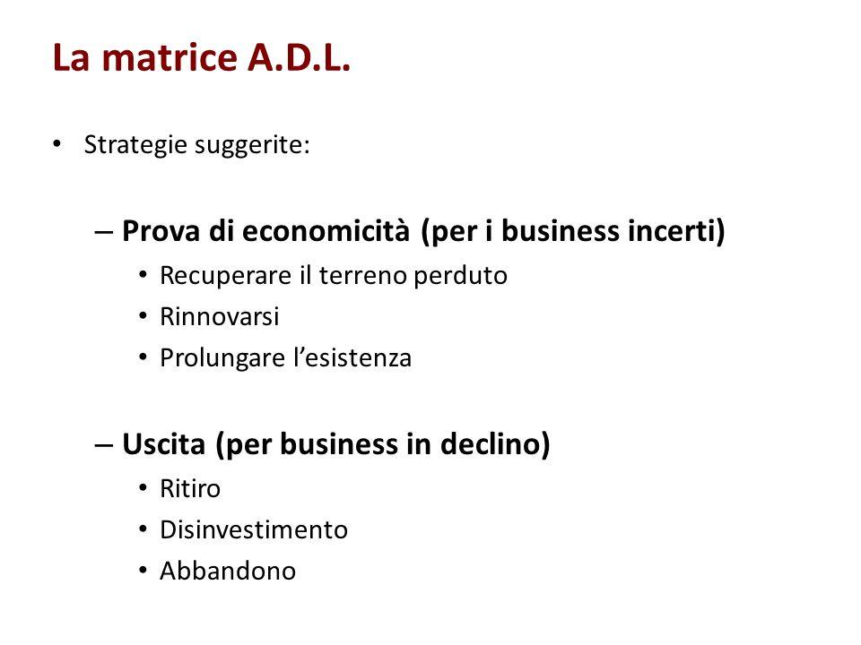 La matrice A.D.L. Prova di economicità (per i business incerti)