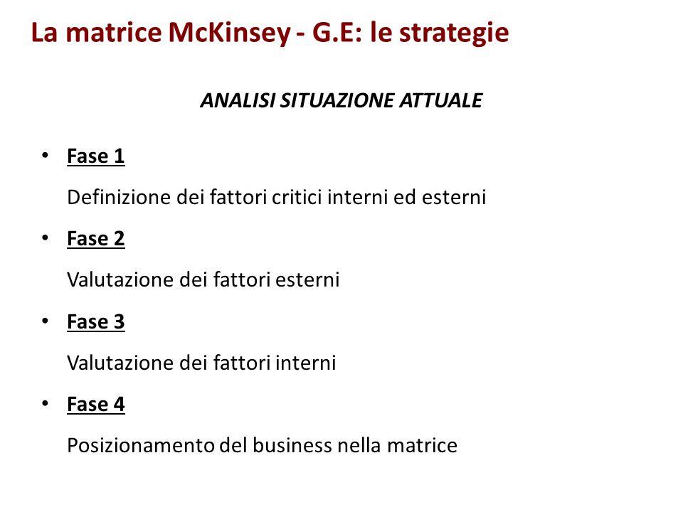 La matrice McKinsey - G.E: le strategie ANALISI SITUAZIONE ATTUALE