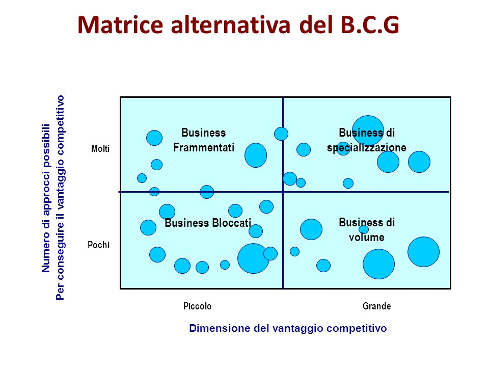 Matrice alternativa del B.C.G