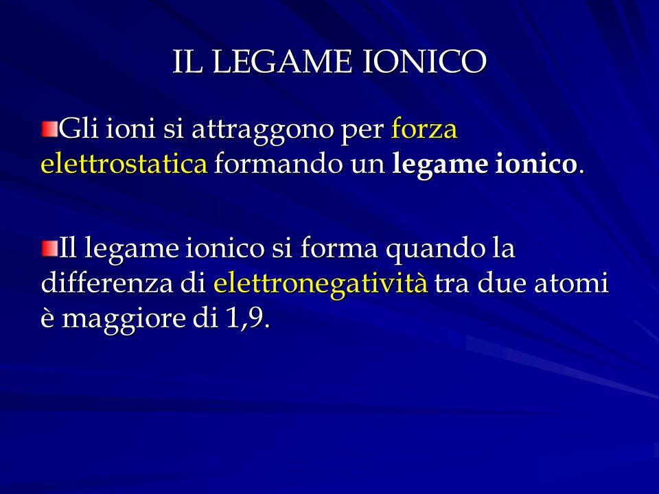 IL LEGAME IONICO Gli ioni si attraggono per forza elettrostatica formando un legame ionico.