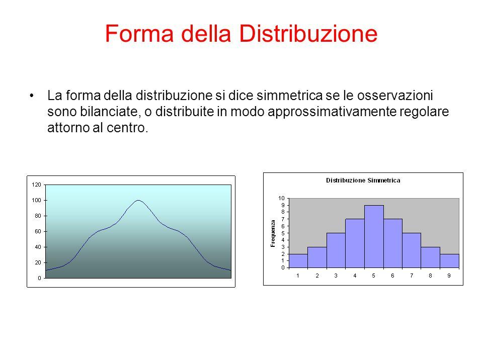 Forma della Distribuzione