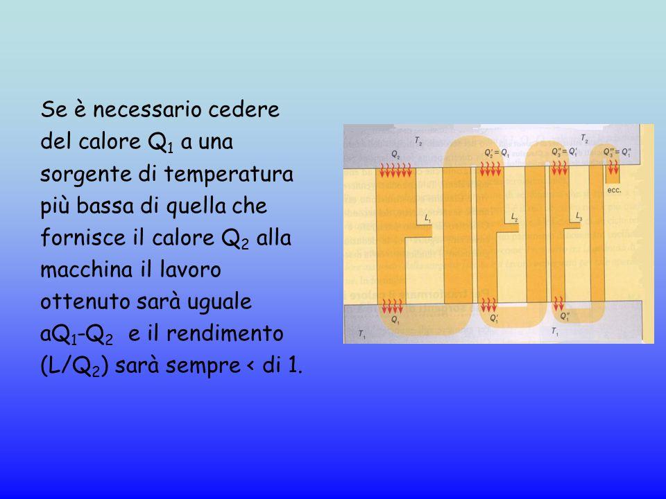 Se è necessario cedere del calore Q1 a una. sorgente di temperatura. più bassa di quella che. fornisce il calore Q2 alla.