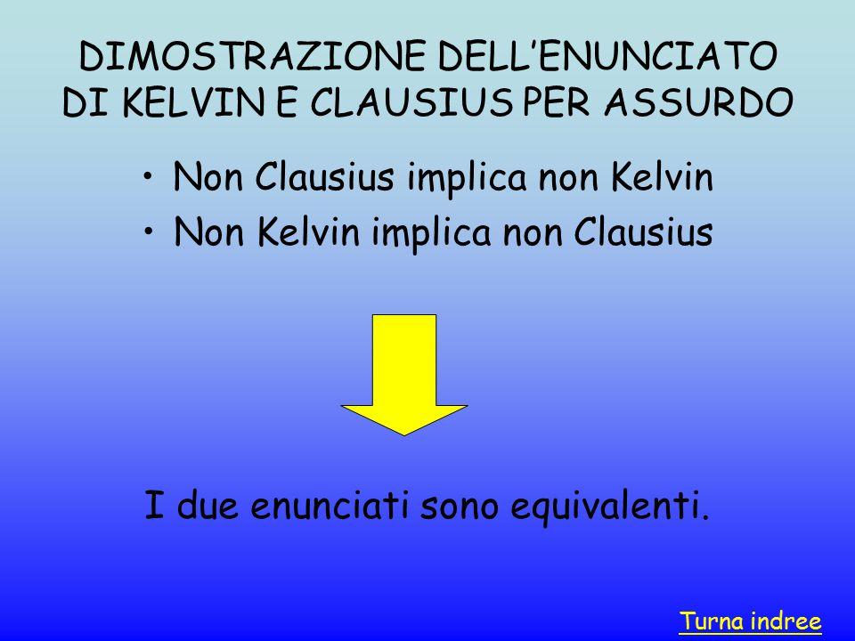 DIMOSTRAZIONE DELL'ENUNCIATO DI KELVIN E CLAUSIUS PER ASSURDO
