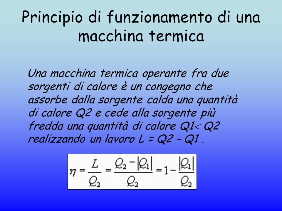 Principio di funzionamento di una macchina termica