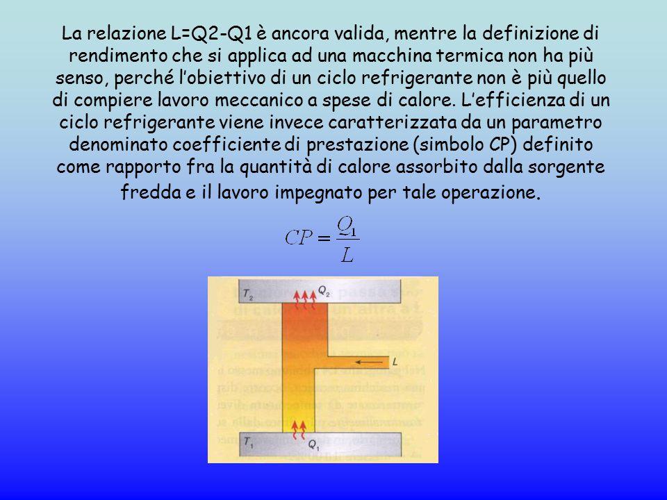 La relazione L=Q2-Q1 è ancora valida, mentre la definizione di rendimento che si applica ad una macchina termica non ha più senso, perché l'obiettivo di un ciclo refrigerante non è più quello di compiere lavoro meccanico a spese di calore.