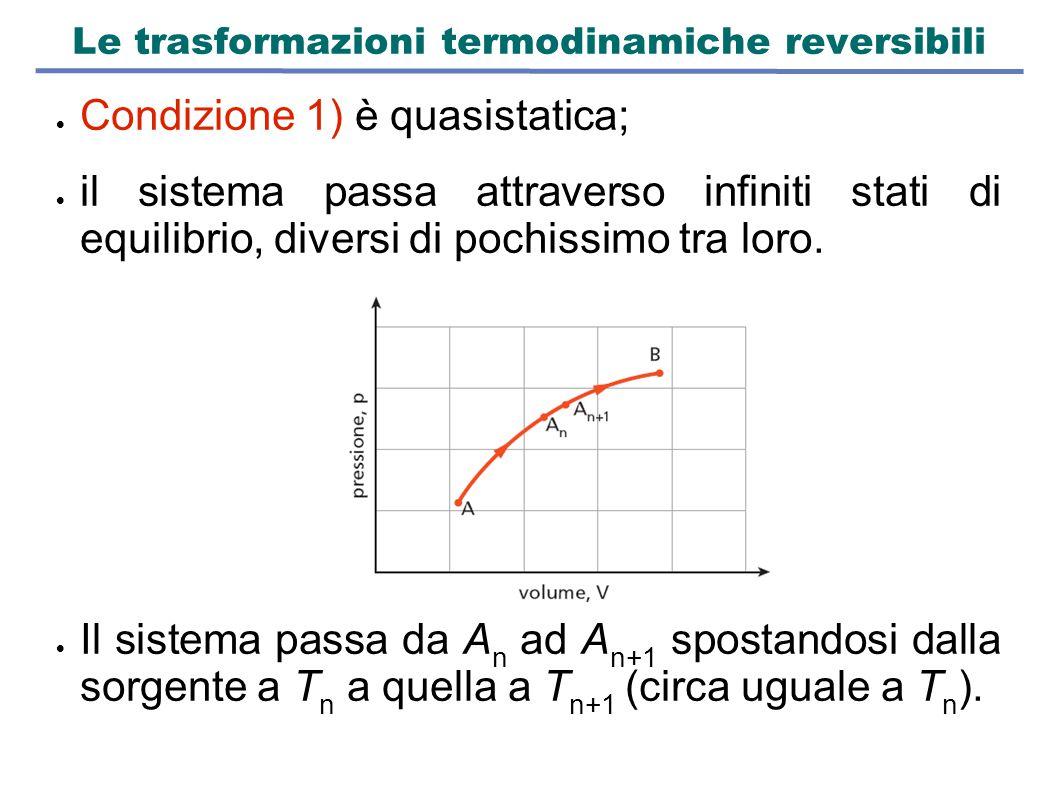 Le trasformazioni termodinamiche reversibili