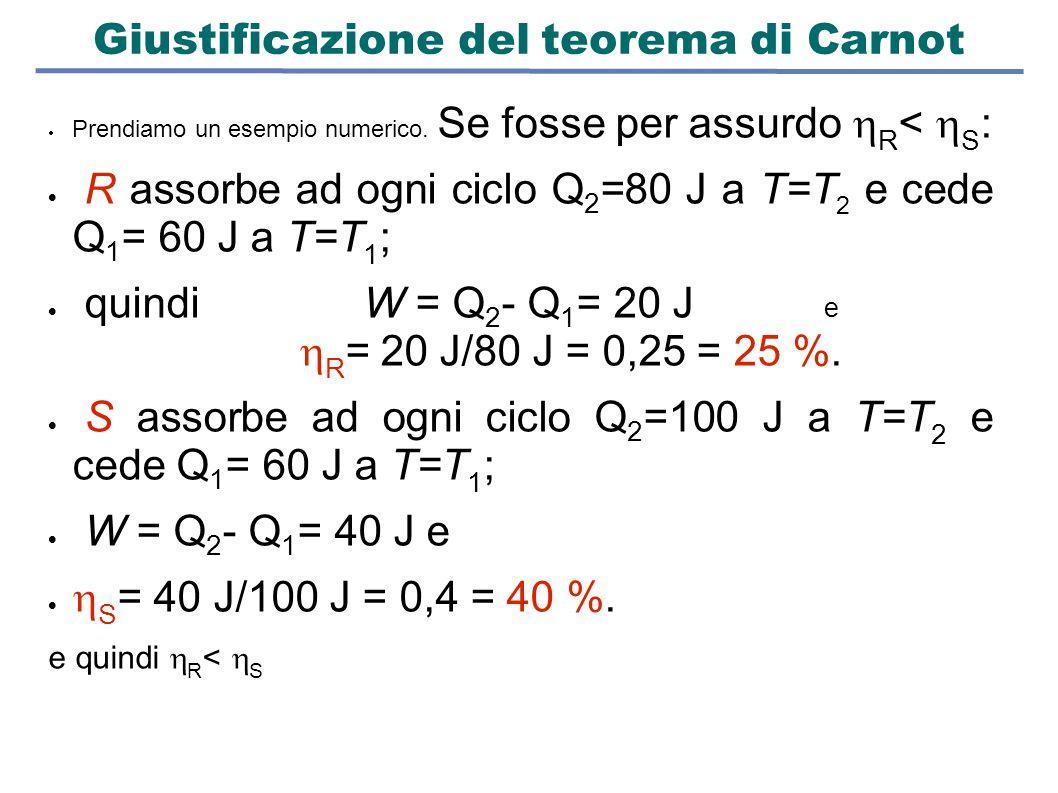 Giustificazione del teorema di Carnot