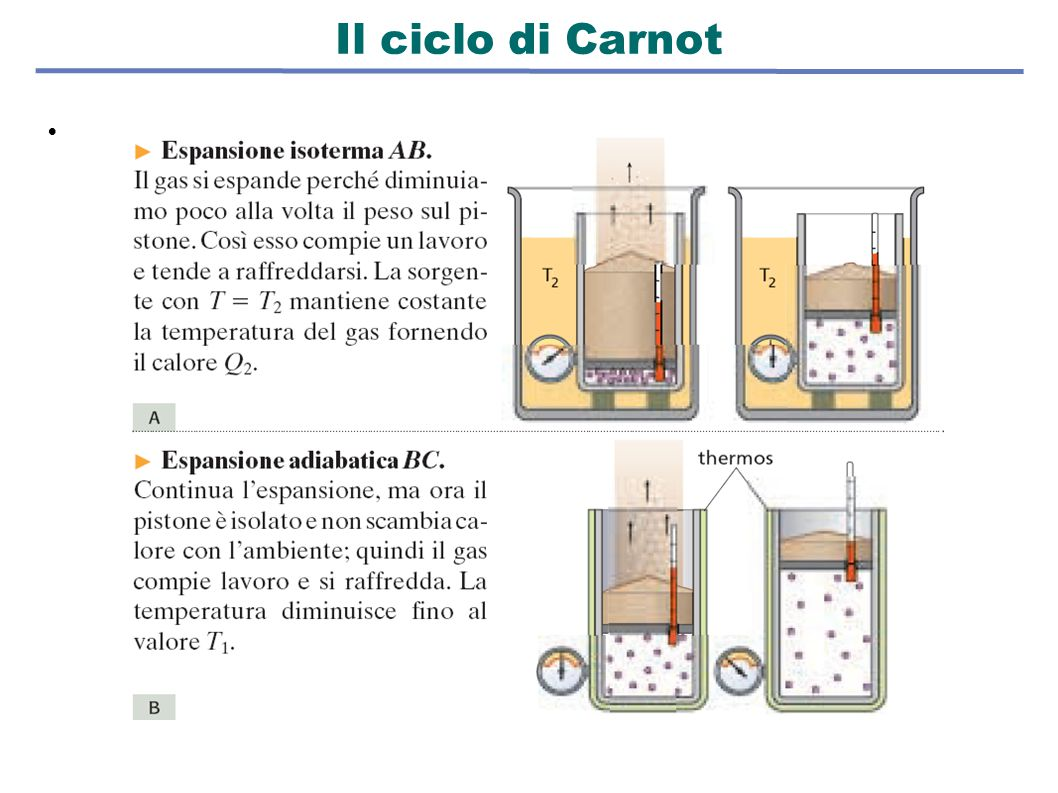 Il ciclo di Carnot k 33