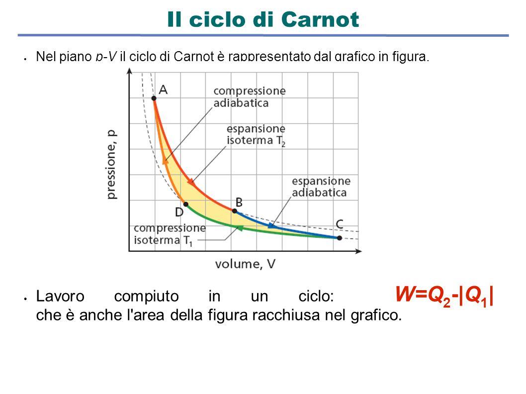 Il ciclo di Carnot Nel piano p-V il ciclo di Carnot è rappresentato dal grafico in figura.
