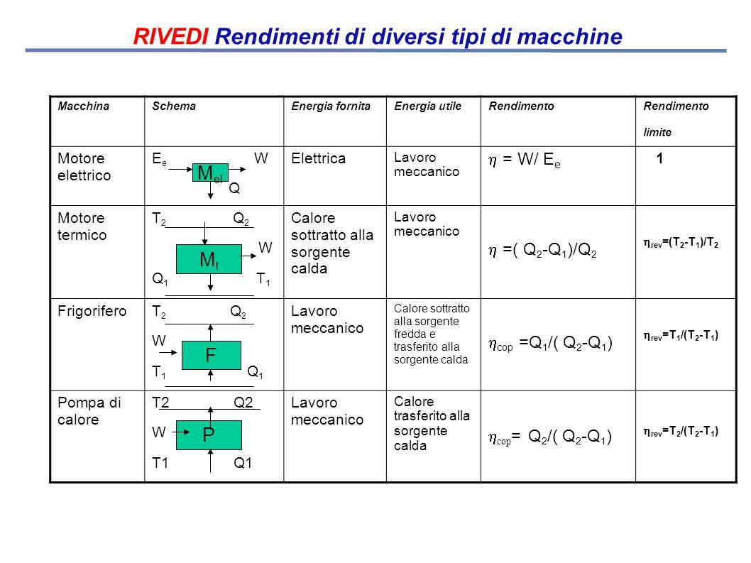RIVEDI Rendimenti di diversi tipi di macchine