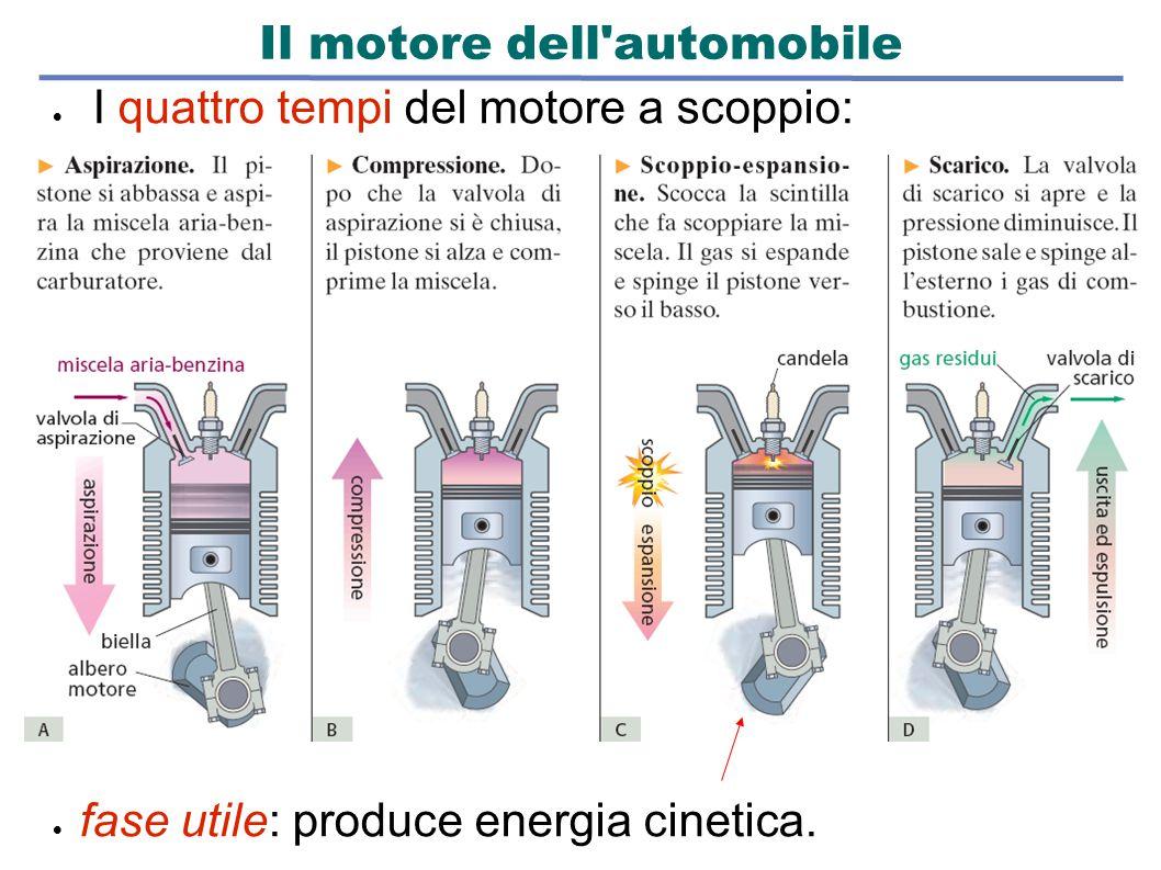Il motore dell automobile