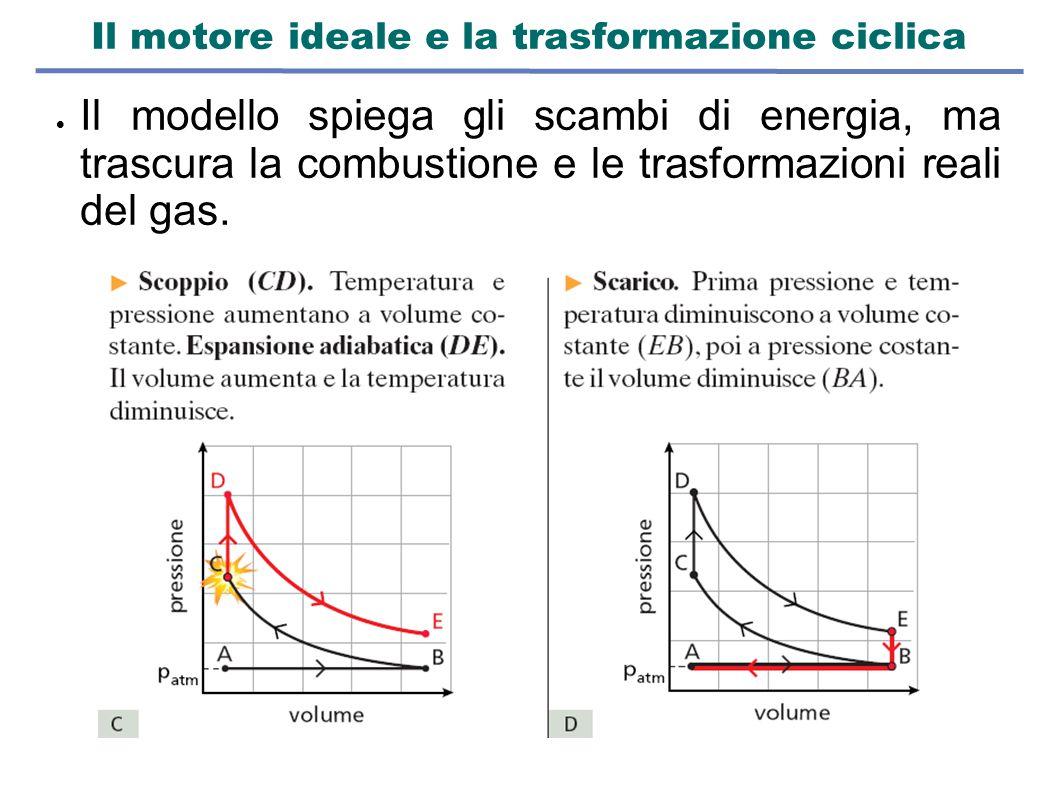 Il motore ideale e la trasformazione ciclica