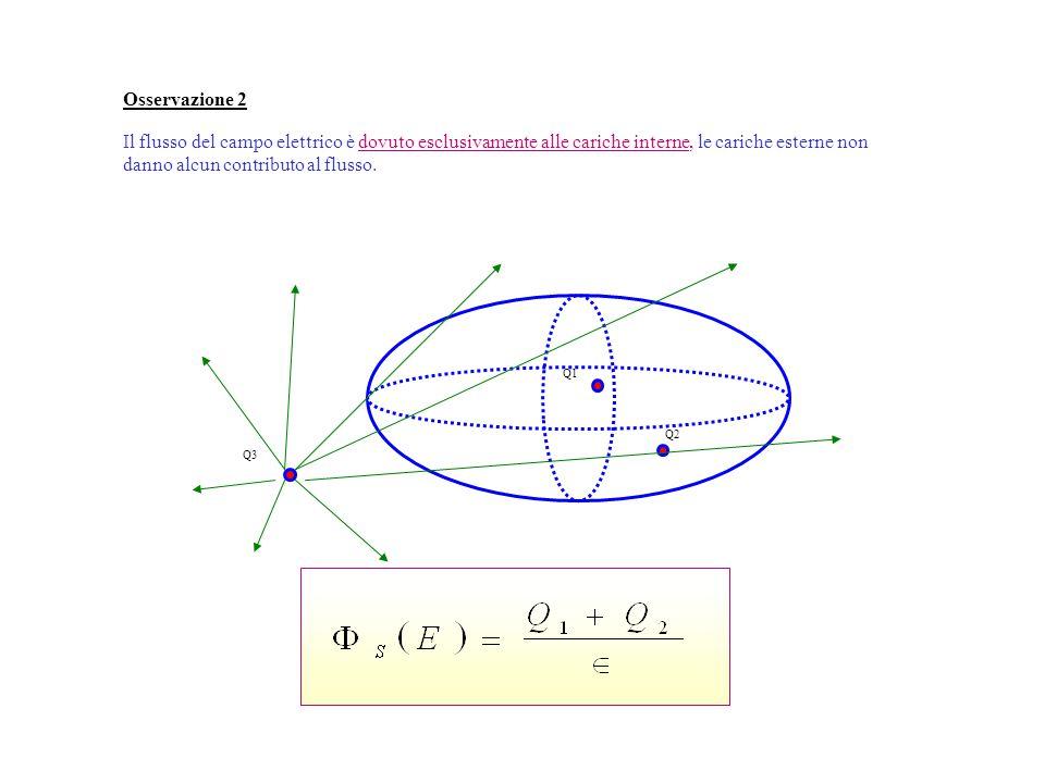 Osservazione 2 Il flusso del campo elettrico è dovuto esclusivamente alle cariche interne, le cariche esterne non danno alcun contributo al flusso.