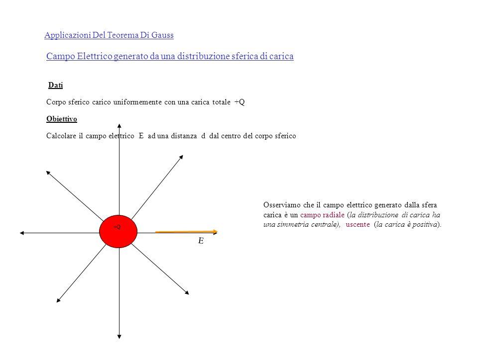 Applicazioni Del Teorema Di Gauss