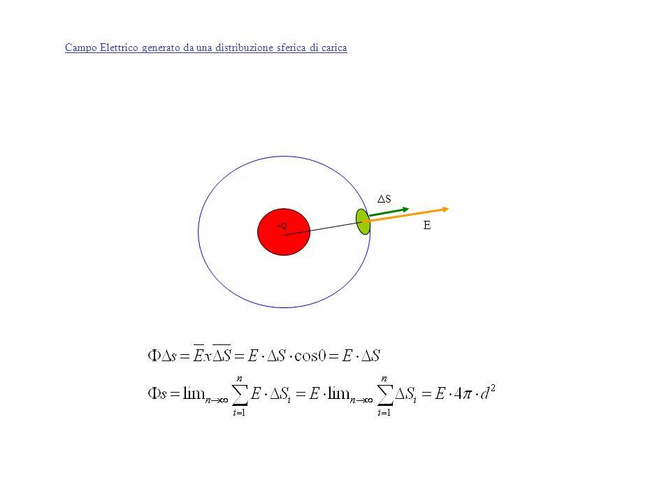 E Campo Elettrico generato da una distribuzione sferica di carica S