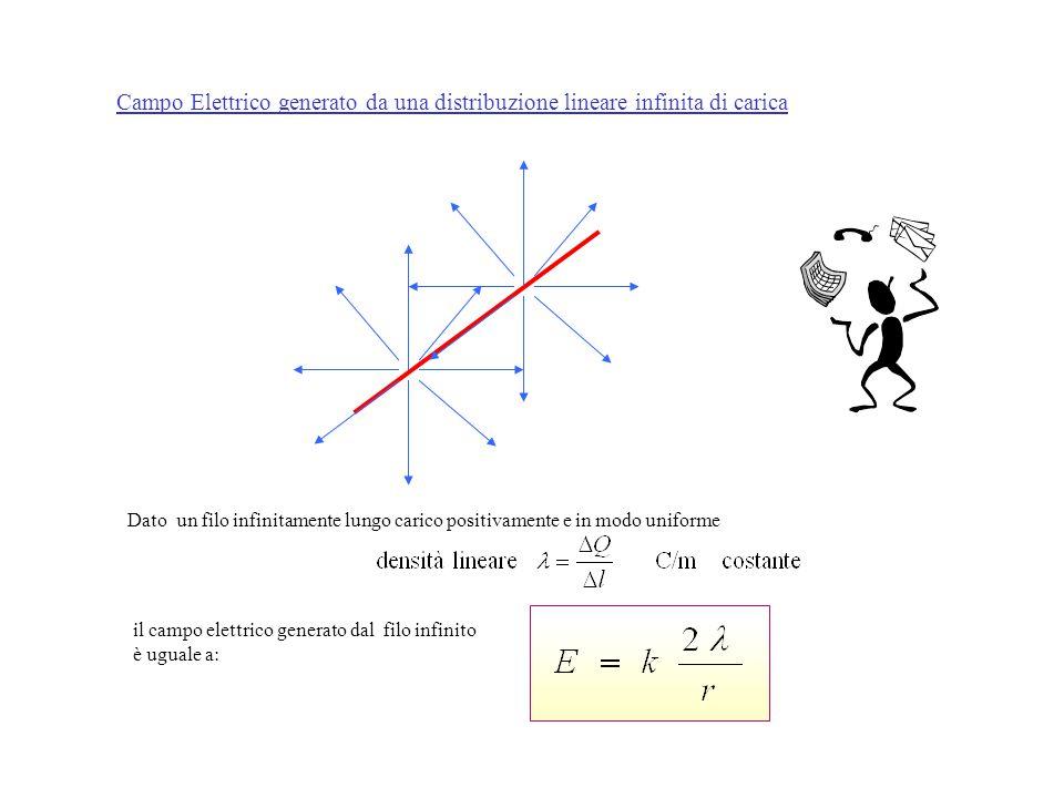 Campo Elettrico generato da una distribuzione lineare infinita di carica