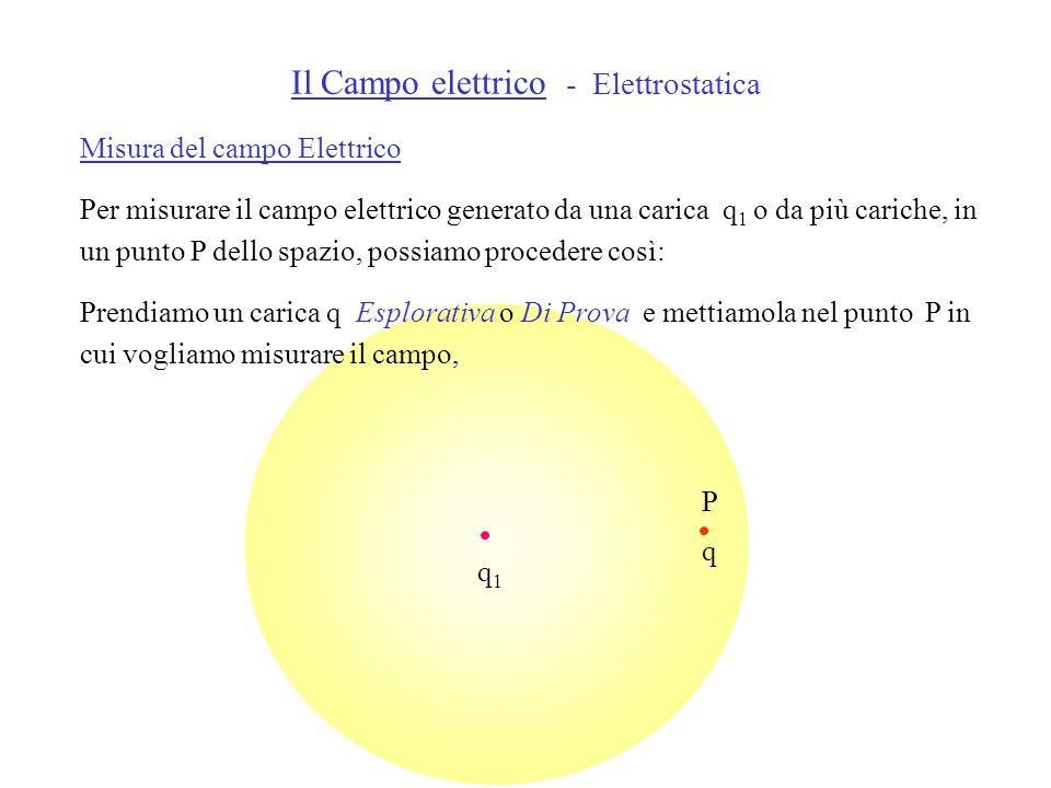 Il Campo elettrico - Elettrostatica