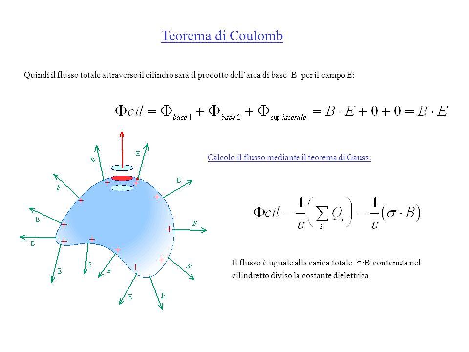 Teorema di Coulomb Quindi il flusso totale attraverso il cilindro sarà il prodotto dell'area di base B per il campo E: