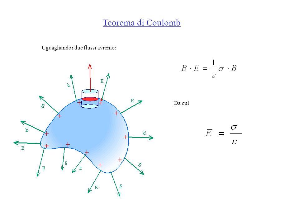 Teorema di Coulomb Uguagliando i due flussi avremo: Da cui 53