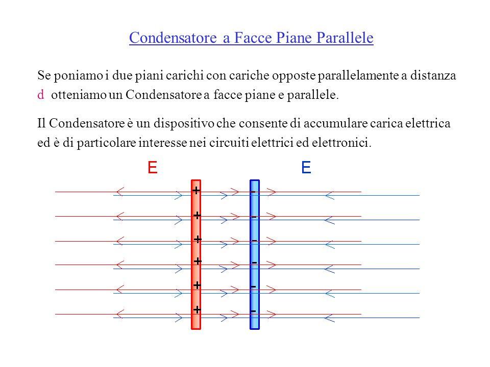 Condensatore a Facce Piane Parallele