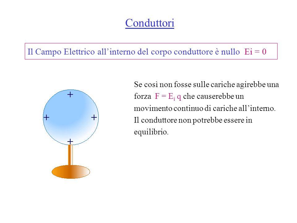 Conduttori Il Campo Elettrico all'interno del corpo conduttore è nullo Ei = 0.