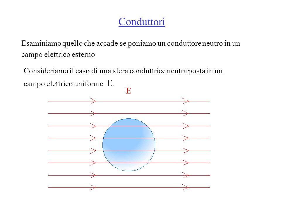 Conduttori Esaminiamo quello che accade se poniamo un conduttore neutro in un campo elettrico esterno.