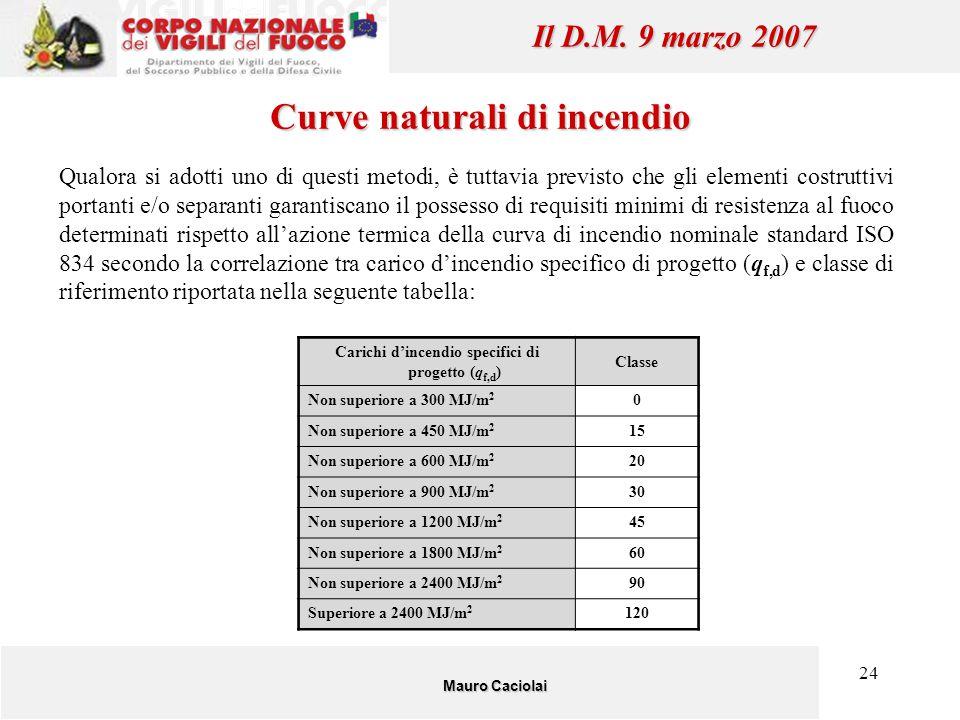 Curve naturali di incendio Il D.M. 9 marzo 2007