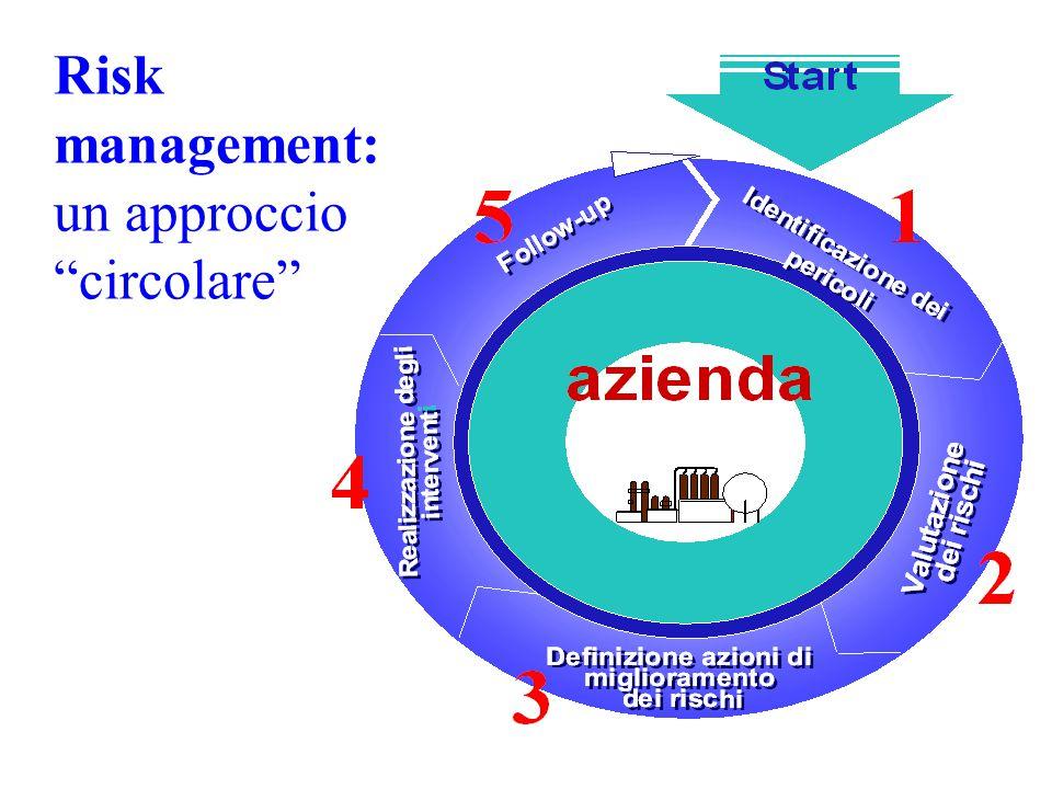 Risk management: un approccio circolare