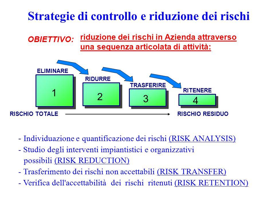 Strategie di controllo e riduzione dei rischi