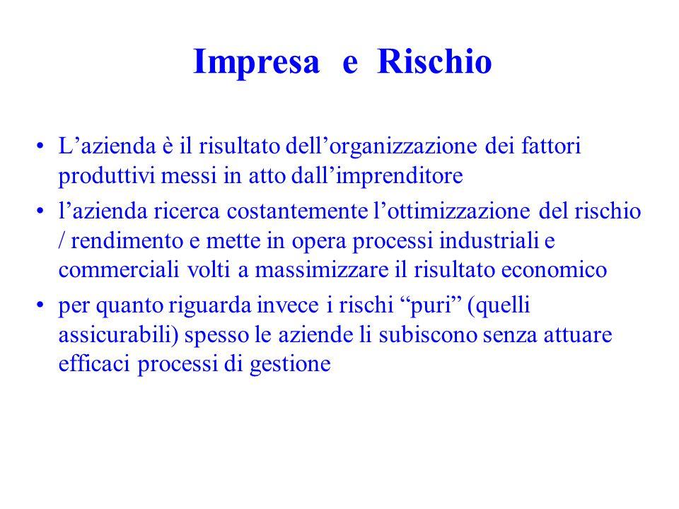 Impresa e Rischio L'azienda è il risultato dell'organizzazione dei fattori produttivi messi in atto dall'imprenditore.